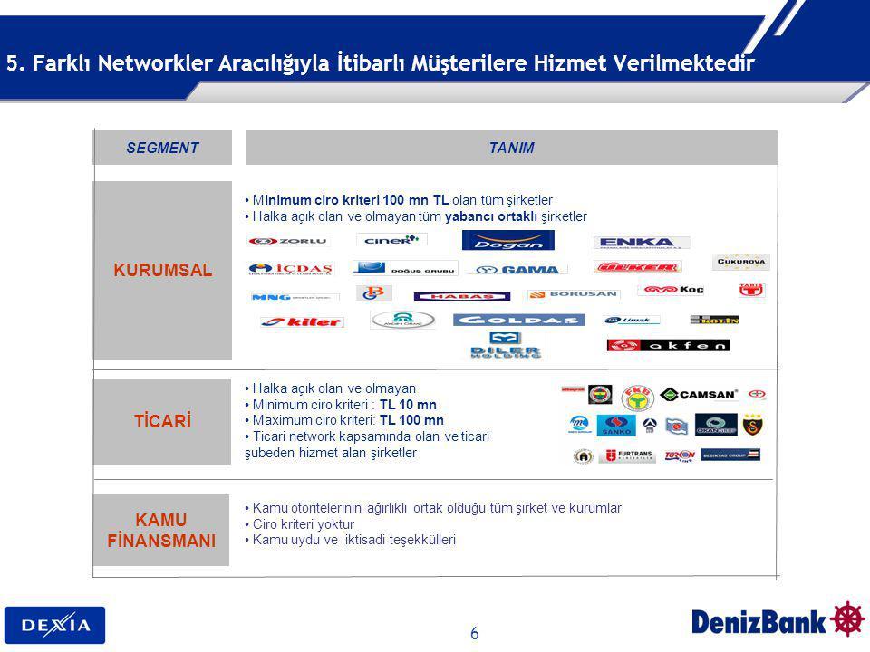 6 5. Farklı Networkler Aracılığıyla İtibarlı Müşterilere Hizmet Verilmektedir KURUMSAL TİCARİ KAMU FİNANSMANI Minimum ciro kriteri 100 mn TL olan tüm