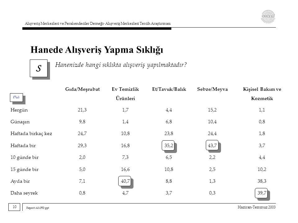 Haziran-Temmuz 2003 Alışveriş Merkezleri ve Perakendeciler Derneği- Alışveriş Merkezleri Tercih Araştırması Report-AMPD.ppt S S Hanenizde hangi sıklık