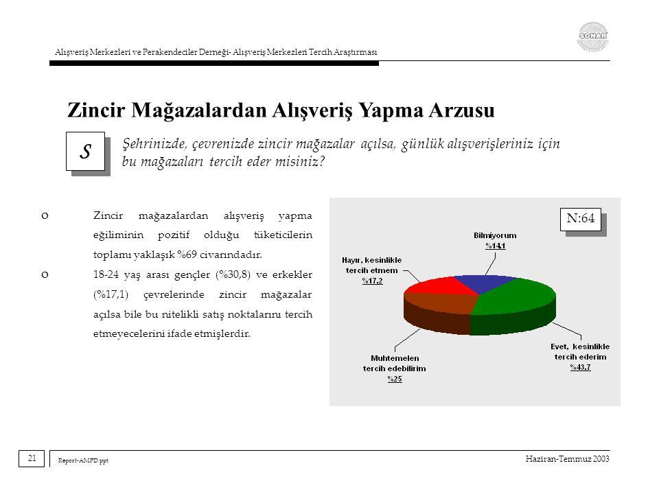Haziran-Temmuz 2003 Alışveriş Merkezleri ve Perakendeciler Derneği- Alışveriş Merkezleri Tercih Araştırması Report-AMPD.ppt S S Şehrinizde, çevrenizde