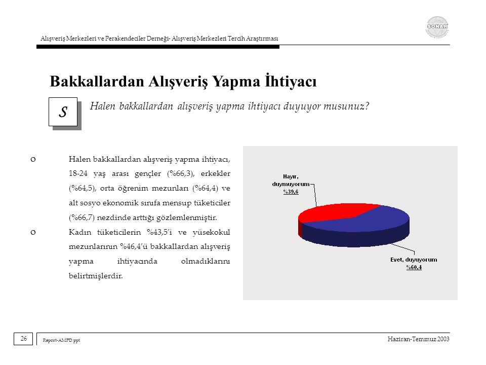 Haziran-Temmuz 2003 Alışveriş Merkezleri ve Perakendeciler Derneği- Alışveriş Merkezleri Tercih Araştırması Report-AMPD.ppt S S Halen bakkallardan alı