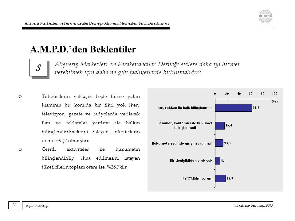 Haziran-Temmuz 2003 Alışveriş Merkezleri ve Perakendeciler Derneği- Alışveriş Merkezleri Tercih Araştırması Report-AMPD.ppt S S Alışveriş Merkezleri v