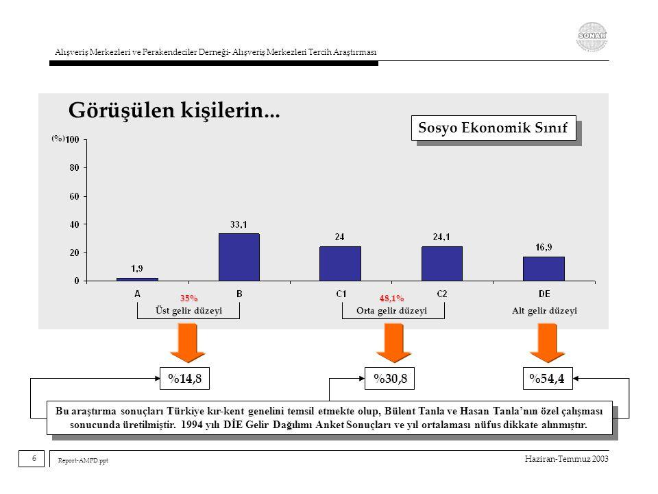 Haziran-Temmuz 2003 Alışveriş Merkezleri ve Perakendeciler Derneği- Alışveriş Merkezleri Tercih Araştırması Report-AMPD.ppt %14,8%30,8%54,4 Görüşülen