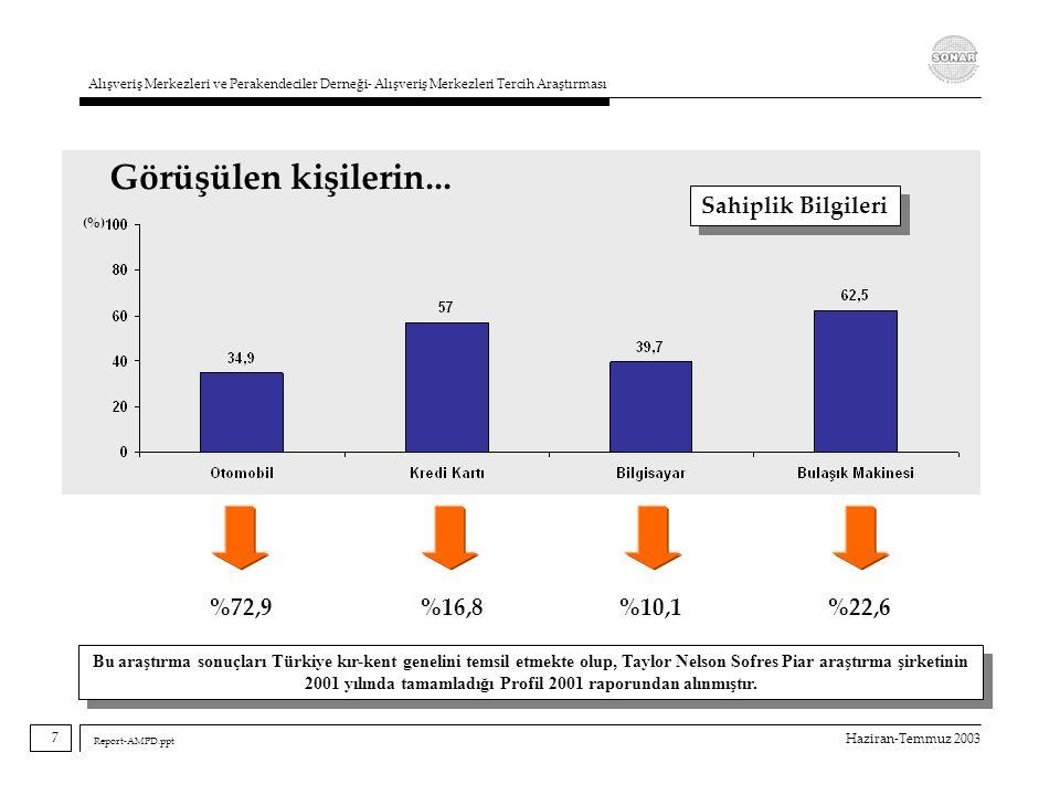 Haziran-Temmuz 2003 Alışveriş Merkezleri ve Perakendeciler Derneği- Alışveriş Merkezleri Tercih Araştırması Report-AMPD.ppt 5,5 12,9 3,6 5,9 3,0 2,0 3,9 1,7 33,6 10,1 2,7 3,0 4,9 2,4 2,8 (%) (N) İller 8