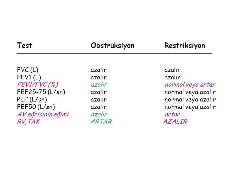 TestObstruksiyonRestriksiyon FVC (L)azalırazalır FEV1 (L)azalırazalır FEV1/FVC (%)azalırnormal veya artar FEF25-75 (L/sn)azalırnormal veya azalır PEF