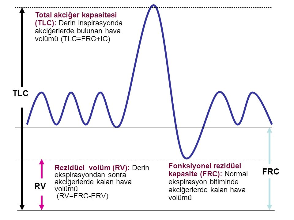TLC Total akciğer kapasitesi (TLC): Derin inspirasyonda akciğerlerde bulunan hava volümü (TLC=FRC+IC) RV Rezidüel volüm (RV): Derin ekspirasyondan son