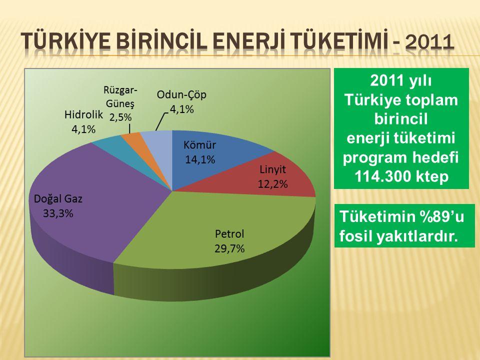 2011 yılı Türkiye toplam birincil enerji tüketimi program hedefi 114.300 ktep Tüketimin %89'u fosil yakıtlardır.