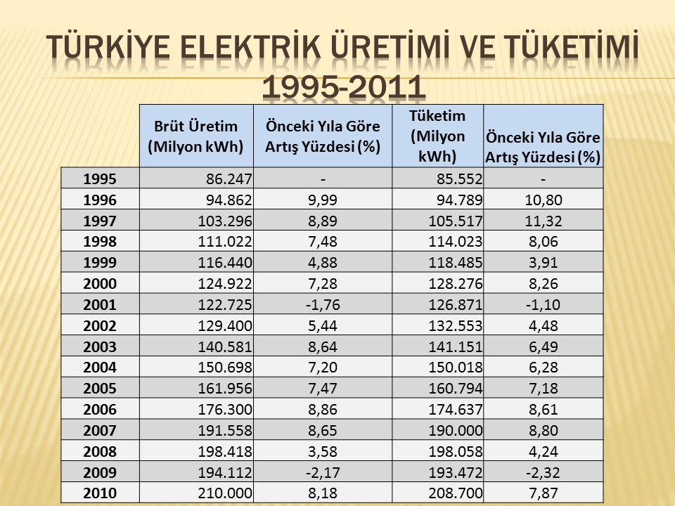 Brüt Üretim (Milyon kWh) Önceki Yıla Göre Artış Yüzdesi (%) Tüketim (Milyon kWh) Önceki Yıla Göre Artış Yüzdesi (%) 199586.247-85.552- 199694.8629,999