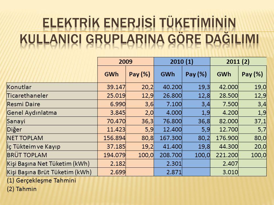 20092010 (1)2011 (2) GWhPay (%)GWhPay (%)GWhPay (%) Konutlar39.14720,240.20019,342.00019,0 Ticarethaneler25.01912,926.80012,828.50012,9 Resmi Daire6.9