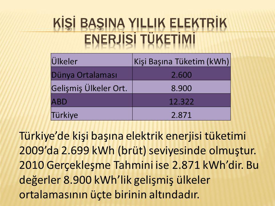 ÜlkelerKişi Başına Tüketim (kWh) Dünya Ortalaması2.600 Gelişmiş Ülkeler Ort.8.900 ABD12.322 Türkiye2.871 Türkiye'de kişi başına elektrik enerjisi tüke