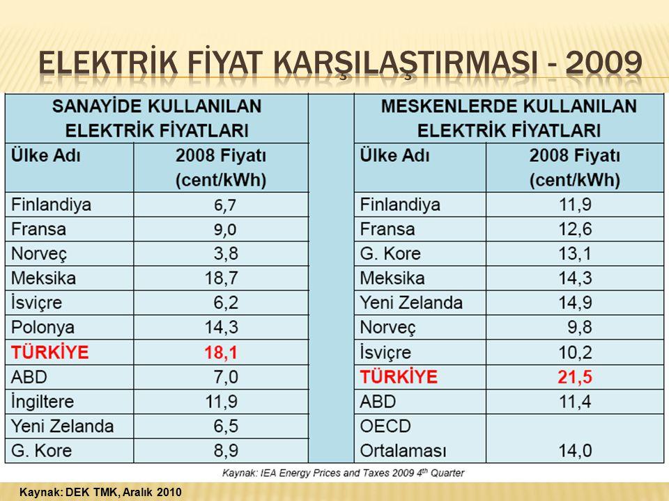 Kaynak: DEK TMK, Aralık 2010
