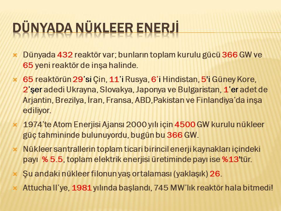  Dünyada 432 reaktör var; bunların toplam kurulu gücü 366 GW ve 65 yeni reaktör de inşa halinde.  65 reaktörün 29'si Çin, 11'i Rusya, 6'i Hindistan,