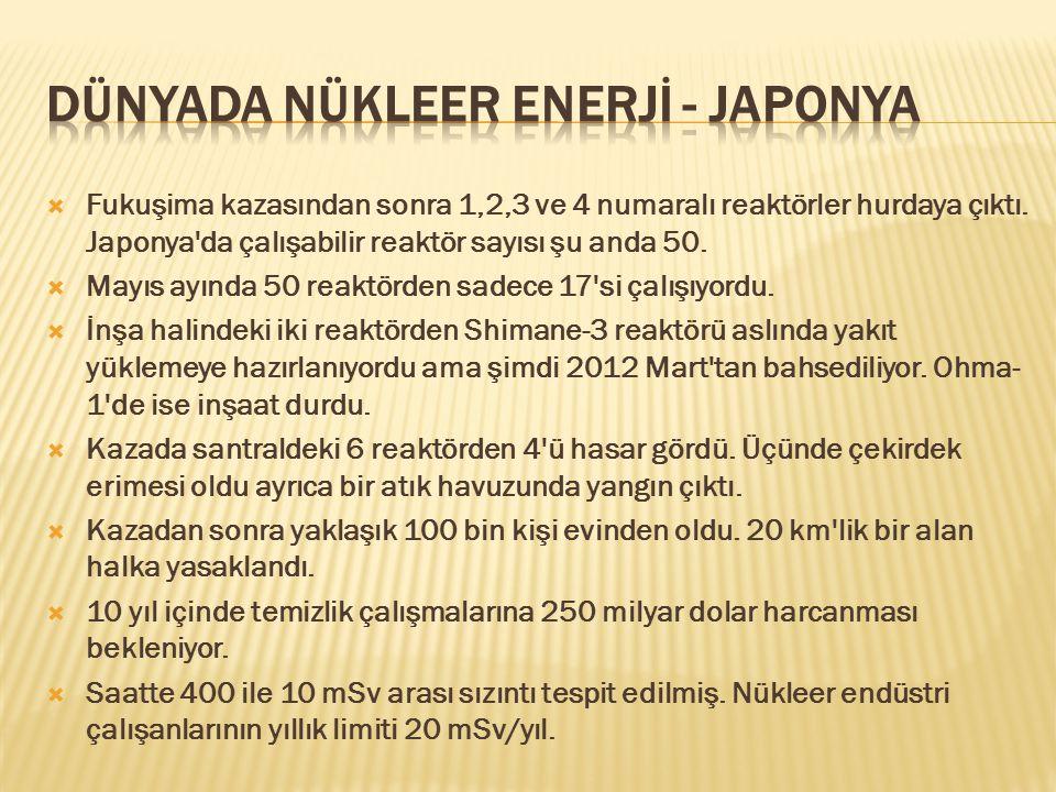  Fukuşima kazasından sonra 1,2,3 ve 4 numaralı reaktörler hurdaya çıktı. Japonya'da çalışabilir reaktör sayısı şu anda 50.  Mayıs ayında 50 reaktörd