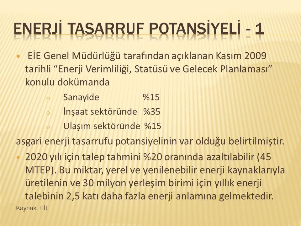 """EİE Genel Müdürlüğü tarafından açıklanan Kasım 2009 tarihli """"Enerji Verimliliği, Statüsü ve Gelecek Planlaması"""" konulu dokümanda o Sanayide %15 o İnşa"""