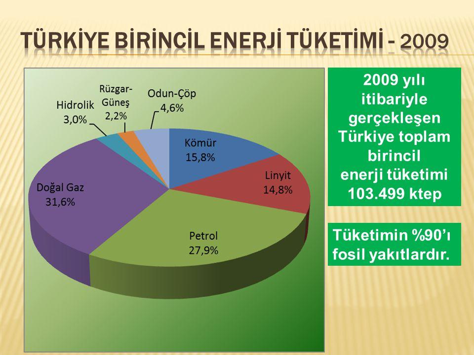 2009 yılı itibariyle gerçekleşen Türkiye toplam birincil enerji tüketimi 103.499 ktep Tüketimin %90'ı fosil yakıtlardır.