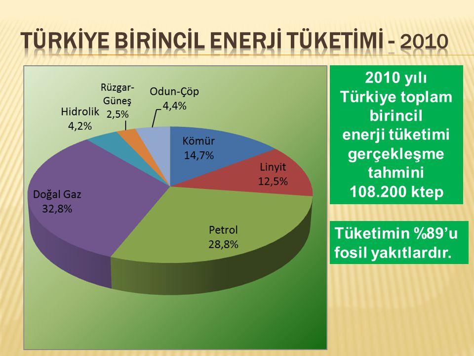 2010 yılı Türkiye toplam birincil enerji tüketimi gerçekleşme tahmini 108.200 ktep Tüketimin %89'u fosil yakıtlardır.