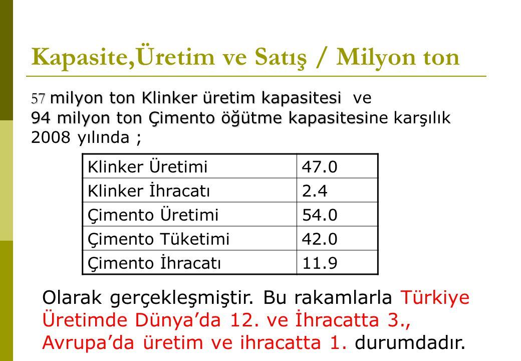 Kapasite,Üretim ve Satış / Milyon ton Klinker Üretimi47.0 Klinker İhracatı2.4 Çimento Üretimi54.0 Çimento Tüketimi42.0 Çimento İhracatı11.9 57 milyon