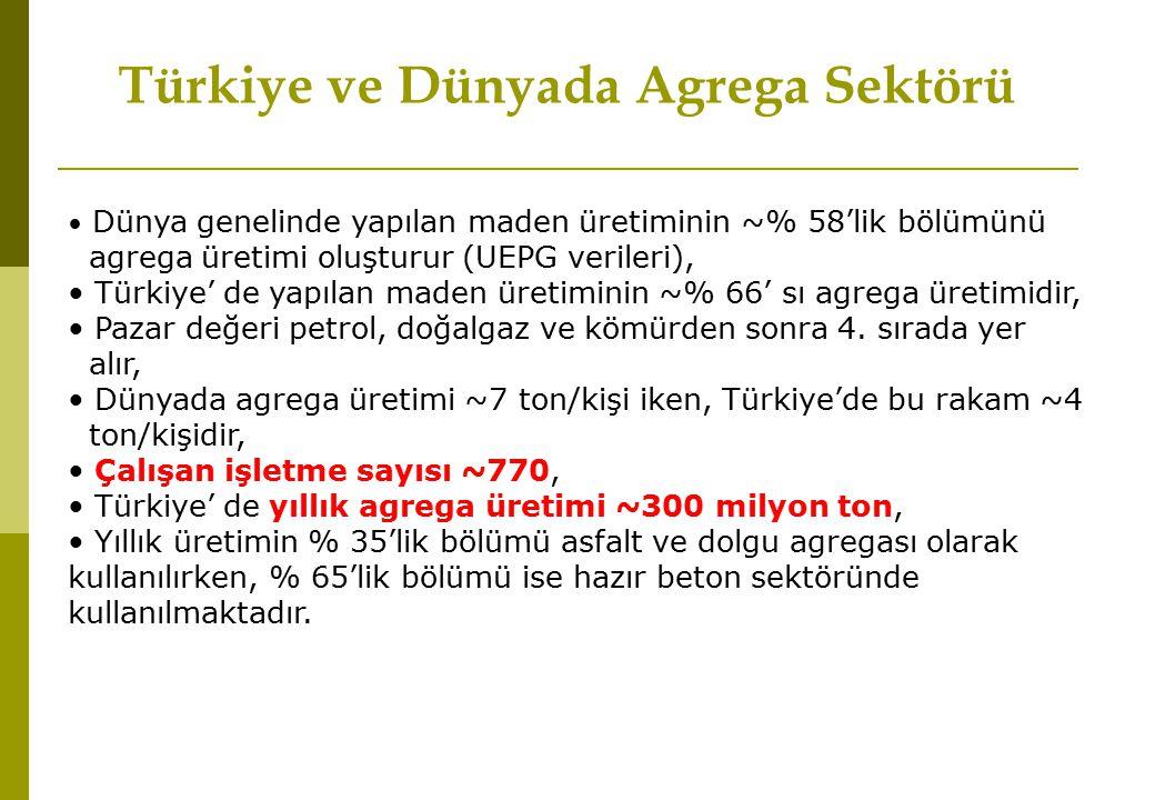 Dünya genelinde yapılan maden üretiminin ~% 58'lik bölümünü agrega üretimi oluşturur (UEPG verileri), Türkiye' de yapılan maden üretiminin ~% 66' sı a