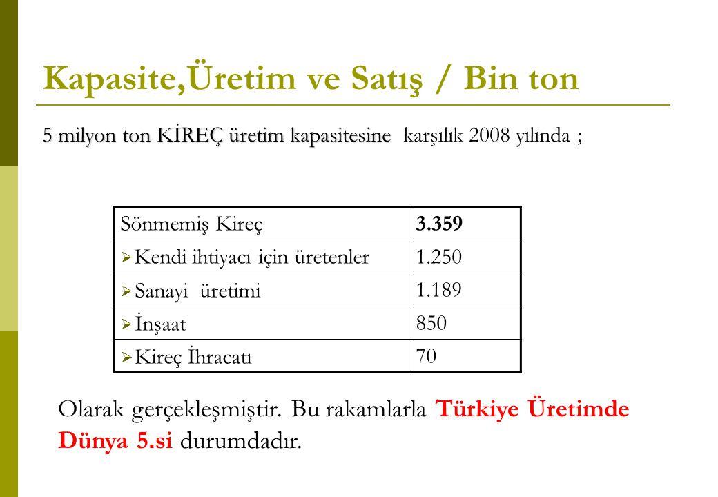 Kapasite,Üretim ve Satış / Bin ton Sönmemiş Kireç3.359  Kendi ihtiyacı için üretenler1.250  Sanayi üretimi1.189  İnşaat850  Kireç İhracatı70 5 mil