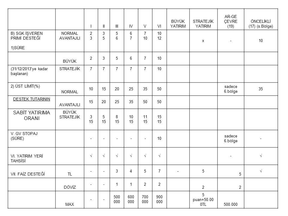 IIIIIIIVVVI BÜYÜK YATIRIM STRATEJİK YATIRIM AR-GE ÇEVRE (19) ÖNCELİKLİ (17) (s.Bölge) B) SGK İŞVEREN PRİMİ DESTEĞİ 1)SÜRE NORMAL AVANTAJLI 2323 3535 5