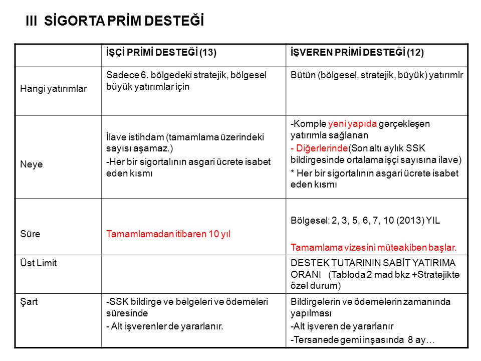 İŞÇİ PRİMİ DESTEĞİ (13)İŞVEREN PRİMİ DESTEĞİ (12) Hangi yatırımlar Sadece 6. bölgedeki stratejik, bölgesel büyük yatırımlar için Bütün (bölgesel, stra