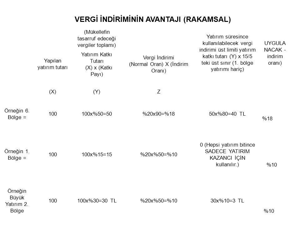 (Mükellefin tasarruf edeceği vergiler toplamı) Yatırım süresince kullanılabilecek vergi indirimi üst limiti yatırım katkı tutarı (Y) x 15/5 teki üst s