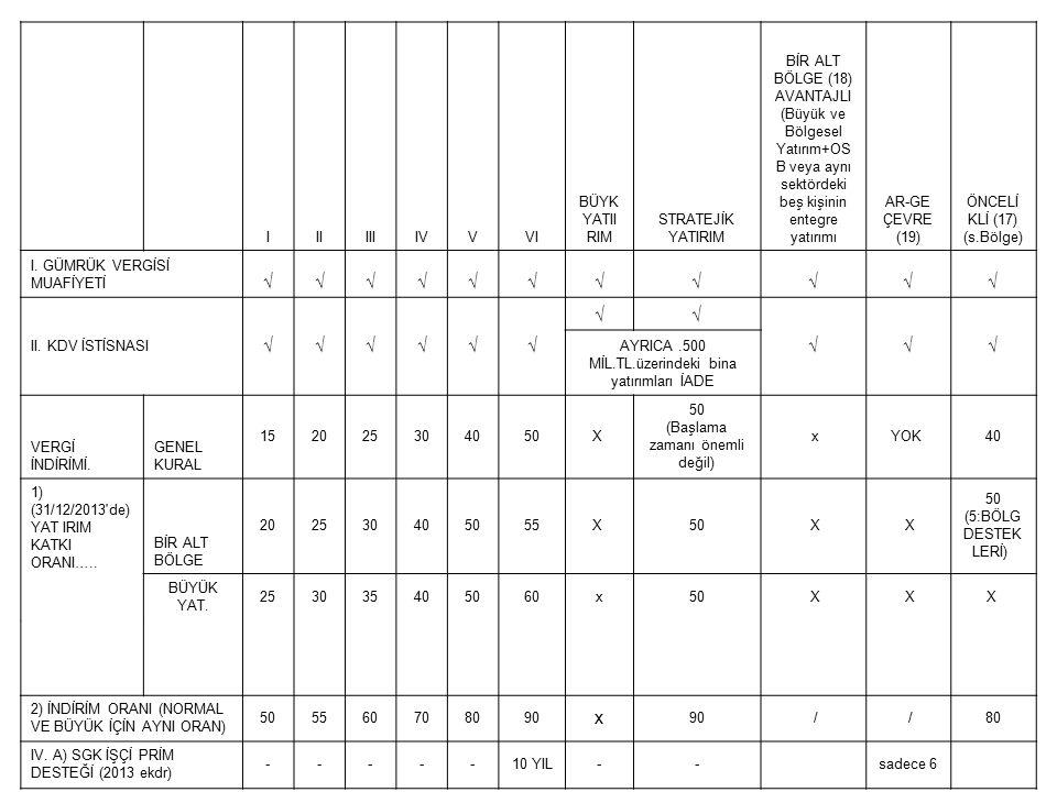 IIIIIIIVVVI BÜYÜK YATIRIM STRATEJİK YATIRIM AR-GE ÇEVRE (19) ÖNCELİKLİ (17) (s.Bölge) B) SGK İŞVEREN PRİMİ DESTEĞİ 1)SÜRE NORMAL AVANTAJLI 2323 3535 5656 6767 7 10 10 12 x-10 BÜYÜK 2356710 (31/12/2013 ye kadar başlanan) STRATEJİK7777710 2) ÜST LİMİT(%) NORMAL 101520253550 sadece 6.bölge 35 DESTEK TUTARININ AVANTAJLI 1520253550 SABİT YATIRIMA ORANI BÜYÜK STRATEJİK 3 15 5 15 8 15 10 15 11 1515 V.
