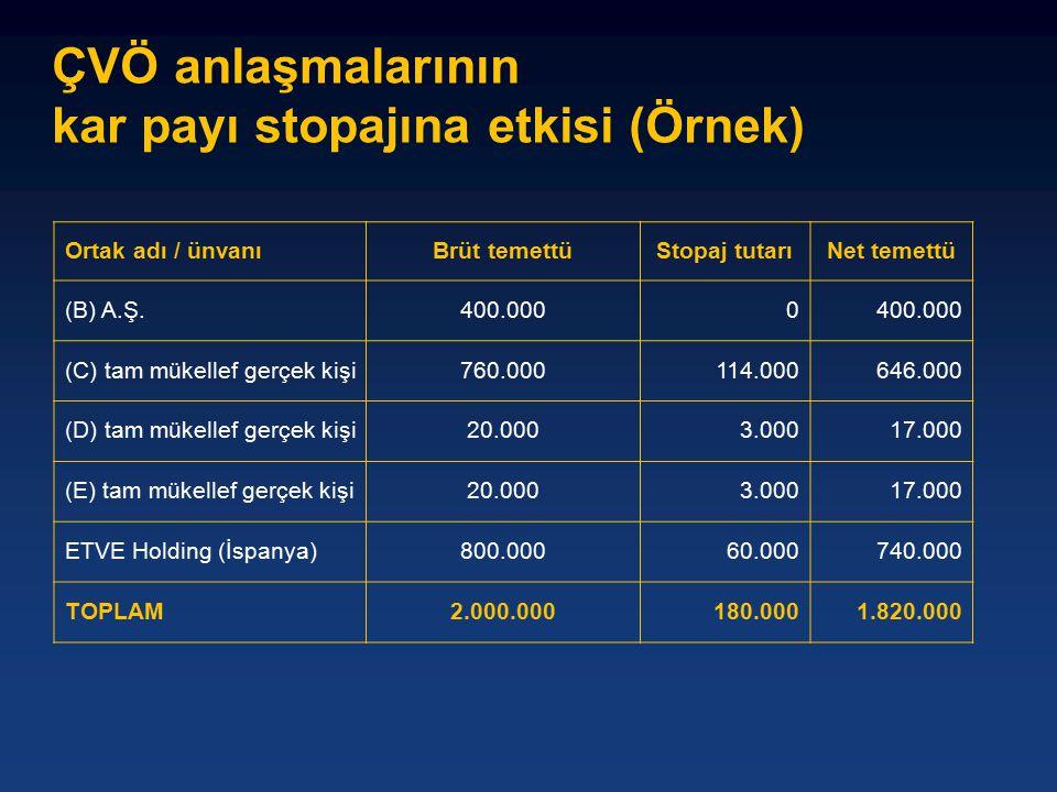 ÇVÖ anlaşmalarının kar payı stopajına etkisi (Örnek) Ortak adı / ünvanıBrüt temettüStopaj tutarıNet temettü (B) A.Ş.400.0000 (C) tam mükellef gerçek kişi760.000114.000646.000 (D) tam mükellef gerçek kişi20.0003.00017.000 (E) tam mükellef gerçek kişi20.0003.00017.000 ETVE Holding (İspanya)800.00060.000740.000 TOPLAM2.000.000180.0001.820.000