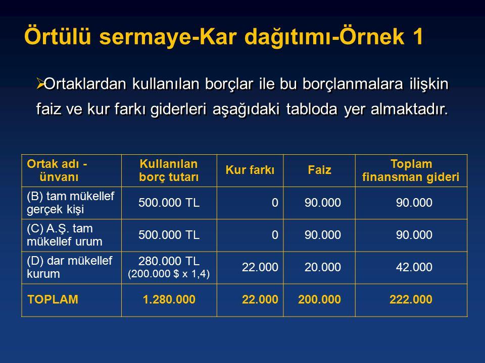 Örtülü sermaye-Kar dağıtımı-Örnek 1 Ortak adı - ünvanı Kullanılan borç tutarı Kur farkıFaiz Toplam finansman gideri (B) tam mükellef gerçek kişi 500.000 TL0 90.000 (C) A.Ş.