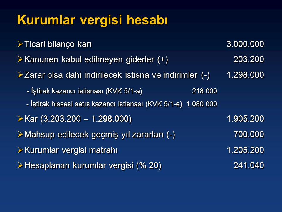 Kurumlar vergisi hesabı  Ticari bilanço karı 3.000.000  Kanunen kabul edilmeyen giderler (+) 203.200  Zarar olsa dahi indirilecek istisna ve indirimler (-) 1.298.000 - İştirak kazancı istisnası (KVK 5/1-a) 218.000 - İştirak hissesi satış kazancı istisnası (KVK 5/1-e)1.080.000  Kar (3.203.200 – 1.298.000) 1.905.200  Mahsup edilecek geçmiş yıl zararları (-) 700.000  Kurumlar vergisi matrahı 1.205.200  Hesaplanan kurumlar vergisi (% 20) 241.040  Ticari bilanço karı 3.000.000  Kanunen kabul edilmeyen giderler (+) 203.200  Zarar olsa dahi indirilecek istisna ve indirimler (-) 1.298.000 - İştirak kazancı istisnası (KVK 5/1-a) 218.000 - İştirak hissesi satış kazancı istisnası (KVK 5/1-e)1.080.000  Kar (3.203.200 – 1.298.000) 1.905.200  Mahsup edilecek geçmiş yıl zararları (-) 700.000  Kurumlar vergisi matrahı 1.205.200  Hesaplanan kurumlar vergisi (% 20) 241.040