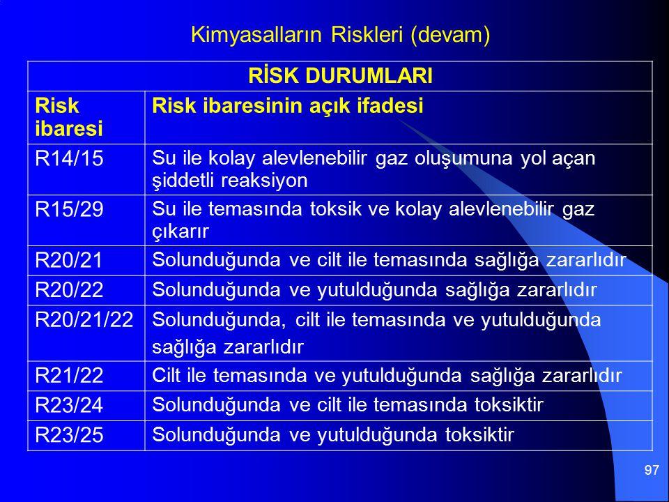97 RİSK DURUMLARI Risk ibaresi Risk ibaresinin açık ifadesi R14/15 Su ile kolay alevlenebilir gaz oluşumuna yol açan şiddetli reaksiyon R15/29 Su ile