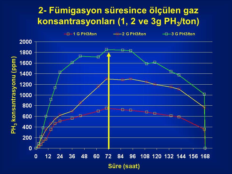 2- Fümigasyon süresince ölçülen gaz konsantrasyonları (1, 2 ve 3g PH 3 /ton)