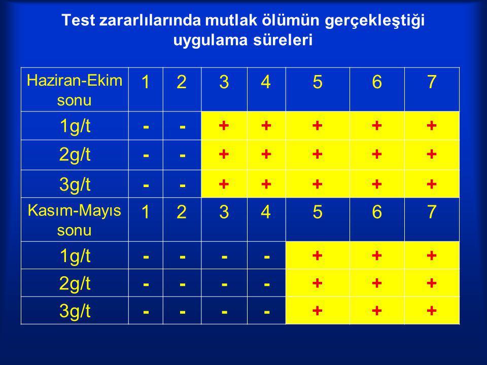 Test zararlılarında mutlak ölümün gerçekleştiği uygulama süreleri Haziran-Ekim sonu 1234567 1g/t--+++++ 2g/t--+++++ 3g/t--+++++ Kasım-Mayıs sonu 12345
