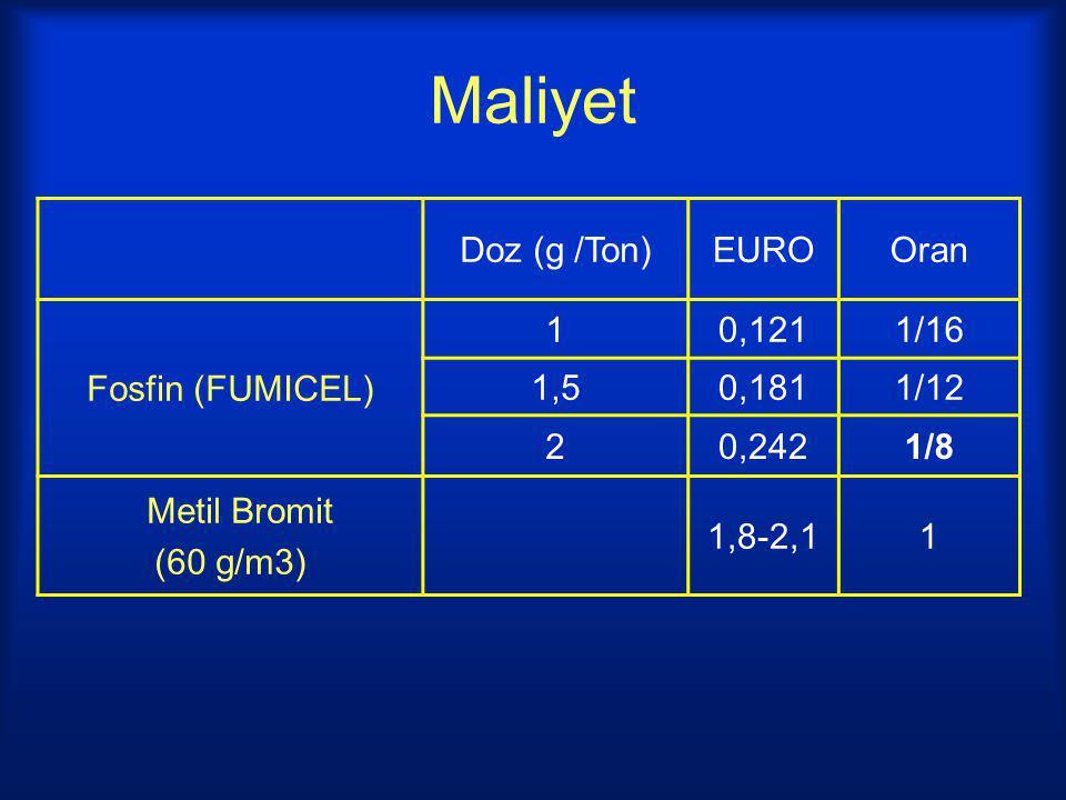 Maliyet Doz (g /Ton)EUROOran Fosfin (FUMICEL) 10,1211/16 1,50,1811/12 20,2421/8 Metil Bromit (60 g/m3) 1,8-2,11