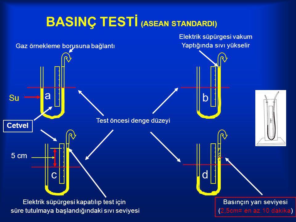 BASINÇ TESTİ (ASEAN STANDARDI) Gaz örnekleme borusuna bağlantı Test öncesi denge düzeyi Cetvel a b cd Elektrik süpürgesi vakum Yaptığında sıvı yükseli