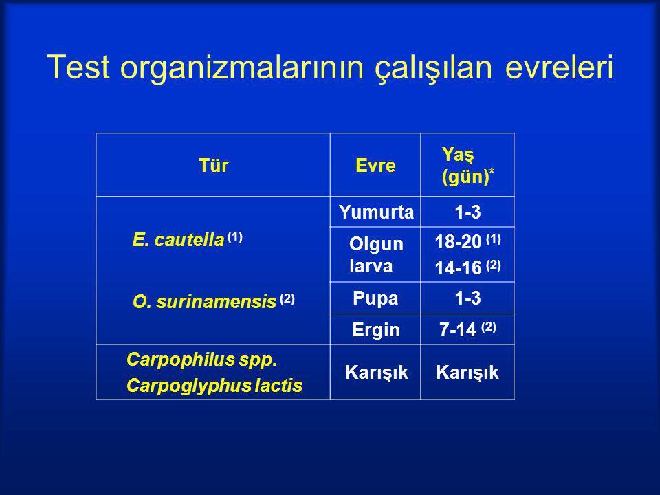 TürEvre Yaş (gün) * E. cautella (1) O. surinamensis (2) Yumurta1-3 Olgun larva 18-20 (1) 14-16 (2) Pupa1-3 Ergin7-14 (2) Carpophilus spp. Carpoglyphus