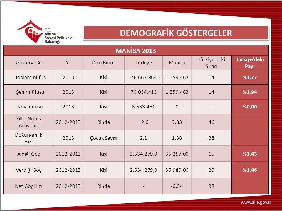 MANİSA 2013 Gösterge AdıYılÖlçü BirimiTürkiyeManisa Türkiye deki Sırası Türkiye deki Payı Toplam nüfus2013Kişi76.667.8641.359.46314%1,77 Şehir nüfusu2013Kişi70.034.4131.359.46314%1,94 Köy nüfusu2013Kişi6.633.4510-%0,00 Yıllık Nüfus Artış Hızı 2012-2013Binde12,09,8346 Doğurganlık Hızı 2013Çocuk Sayısı2,11,8838 Aldığı Göç2012-2013Kişi2.534.279,036.257,0015%1,43 Verdiği Göç2012-2013Kişi2.534.279,036.989,0020%1,46 Net Göç Hızı2012-2013Binde--0,5438 DEMOGRAFİK GÖSTERGELER