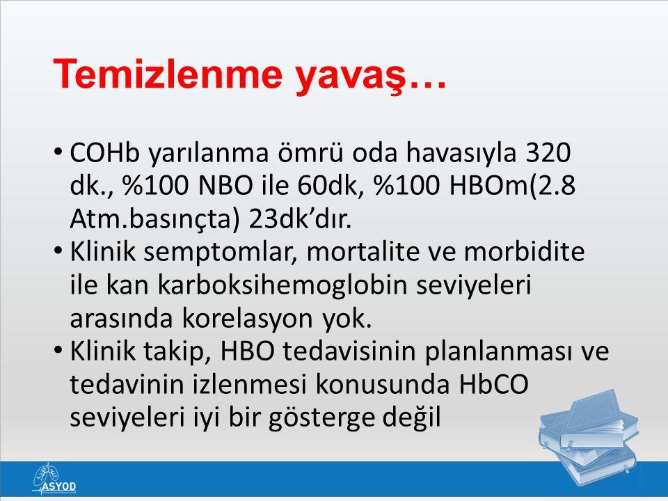 Temizlenme yavaş… COHb yarılanma ömrü oda havasıyla 320 dk., %100 NBO ile 60dk, %100 HBOm(2.8 Atm.basınçta) 23dk'dır.