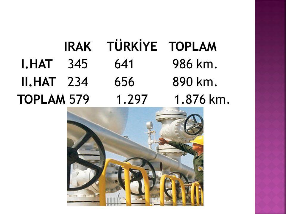 IRAK TÜRKİYE TOPLAM I.HAT 345 641 986 km. II.HAT 234 656 890 km. TOPLAM 579 1.297 1.876 km.