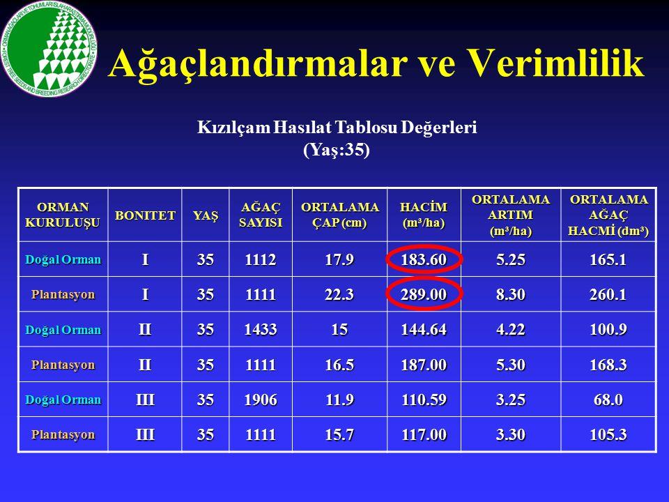 Kızılçam Hasılat Tablosu Değerleri (Yaş:35) ORMAN KURULUŞU BONITETYAŞ AĞAÇ SAYISI ORTALAMA ÇAP (cm) HACİM (m³/ha) ORTALAMA ARTIM (m³/ha) ORTALAMA AĞAÇ