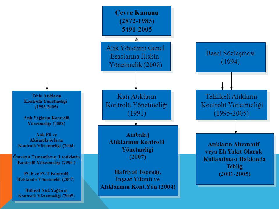 Çevre Kanunu (2872-1983) 5491-2005 Çevre Kanunu (2872-1983) 5491-2005 Tehlikeli Atıkların Kontrolü Yönetmeliği (1995-2005) Tehlikeli Atıkların Kontrol