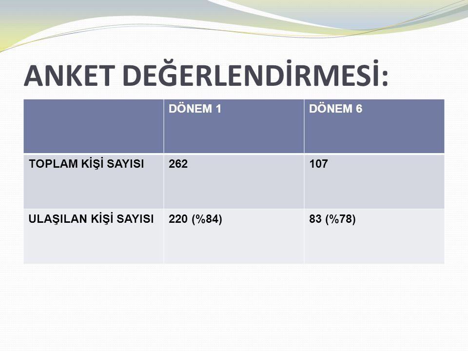 ANKET DEĞERLENDİRMESİ: DÖNEM 1DÖNEM 6 TOPLAM KİŞİ SAYISI262107 ULAŞILAN KİŞİ SAYISI220 (%84)83 (%78)