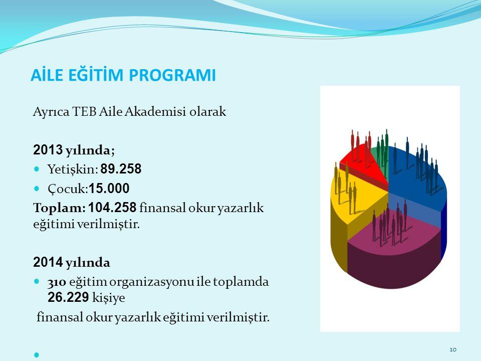 AİLE EĞİTİM PROGRAMI Ayrıca TEB Aile Akademisi olarak 2013 yılında; Yetişkin: 89.258 Çocuk: 15.000 Toplam: 104.258 finansal okur yazarlık eğitimi veri