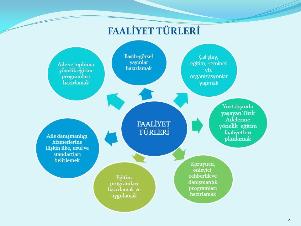 FAALİYET TÜRLERİ Basılı-görsel yayınlar hazırlamak Çalıştay, eğitim, seminer vb. organizasyonlar yapmak Yurt dışında yaşayan Türk Ailelerine yönelik e