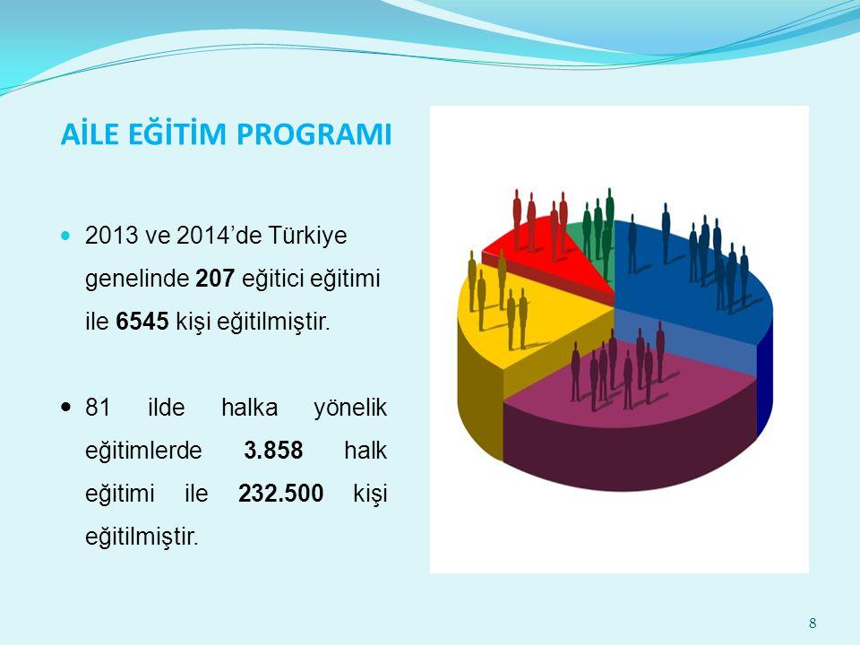 AİLE EĞİTİM PROGRAMI 2013 ve 2014'de Türkiye genelinde 207 eğitici eğitimi ile 6545 kişi eğitilmiştir. 81 ilde halka yönelik eğitimlerde 3.858 halk eğ
