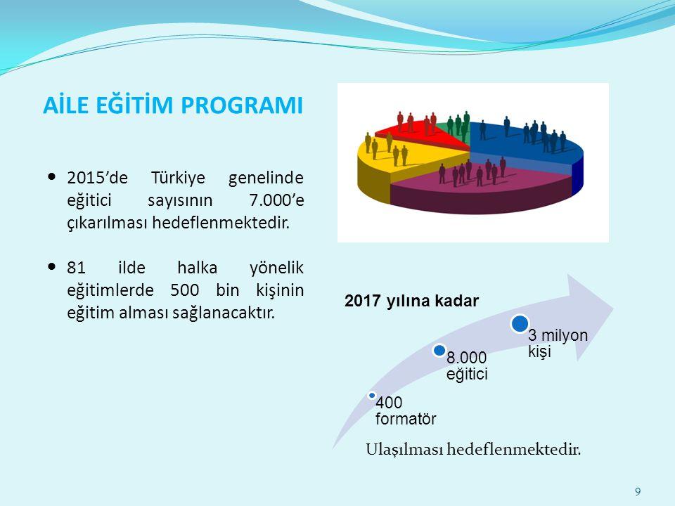 AİLE EĞİTİM PROGRAMI 2015'de Türkiye genelinde eğitici sayısının 7.000'e çıkarılması hedeflenmektedir. 81 ilde halka yönelik eğitimlerde 500 bin kişin