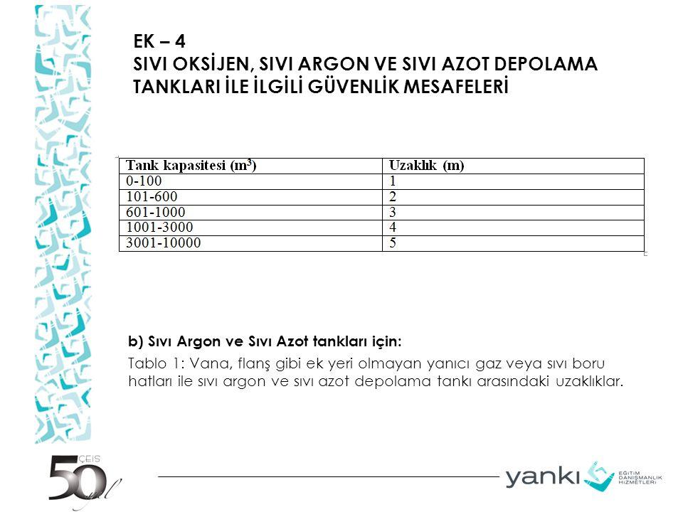 EK – 4 SIVI OKSİJEN, SIVI ARGON VE SIVI AZOT DEPOLAMA TANKLARI İLE İLGİLİ GÜVENLİK MESAFELERİ b) Sıvı Argon ve Sıvı Azot tankları için: Tablo 1: Vana, flanş gibi ek yeri olmayan yanıcı gaz veya sıvı boru hatları ile sıvı argon ve sıvı azot depolama tankı arasındaki uzaklıklar.