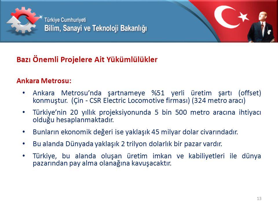 Bazı Önemli Projelere Ait Yükümlülükler Ankara Metrosu: Ankara Metrosu'nda şartnameye %51 yerli üretim şartı (offset) konmuştur. (Çin - CSR Electric L