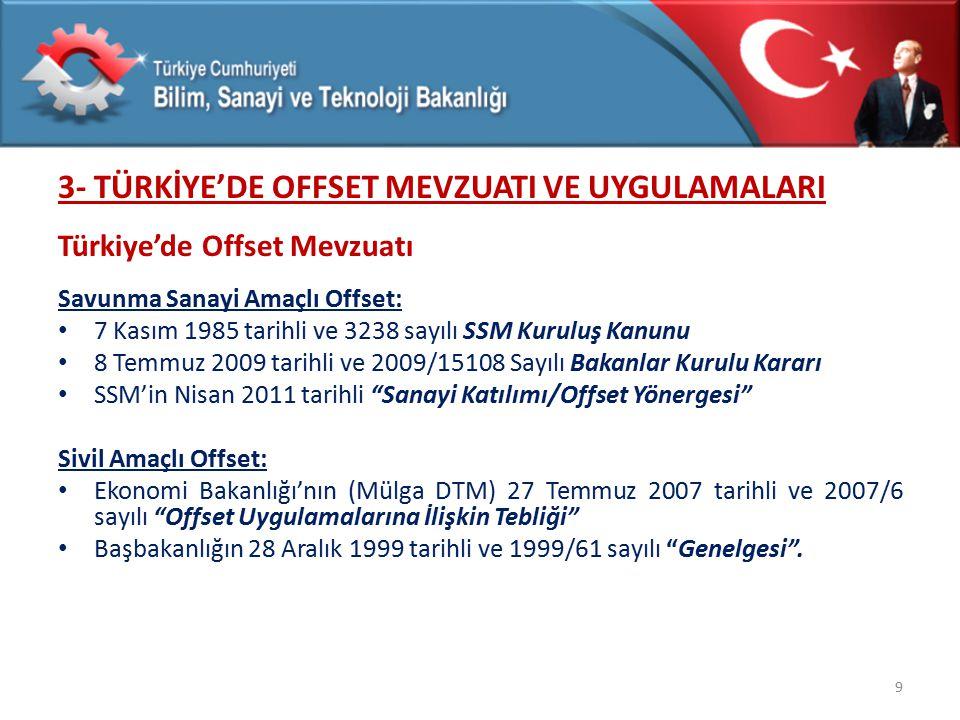 3- TÜRKİYE'DE OFFSET MEVZUATI VE UYGULAMALARI Türkiye'de Offset Mevzuatı Savunma Sanayi Amaçlı Offset: 7 Kasım 1985 tarihli ve 3238 sayılı SSM Kuruluş