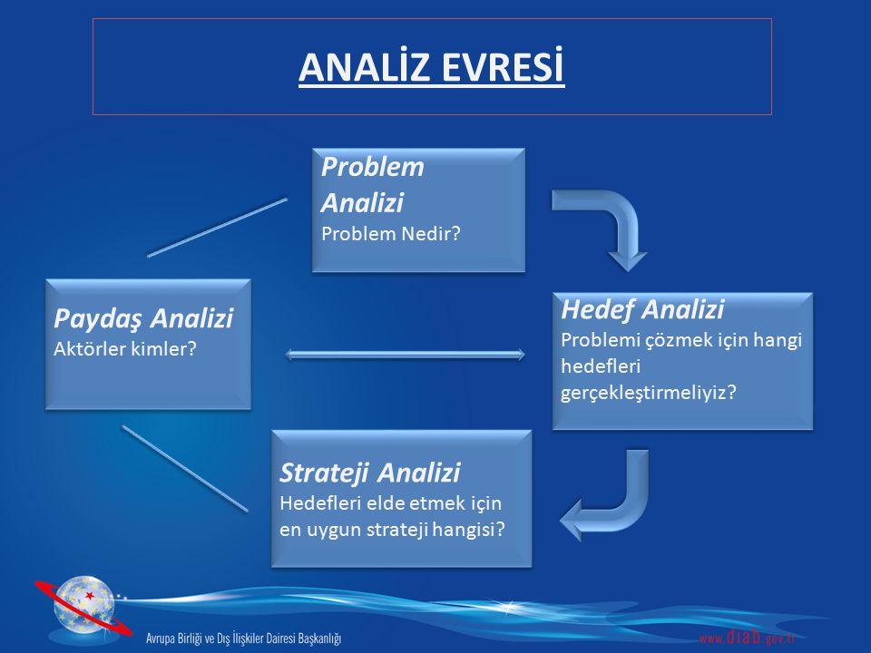 Problem Analizi Problem Nedir? Problem Analizi Problem Nedir? Hedef Analizi Problemi çözmek için hangi hedefleri gerçekleştirmeliyiz? Hedef Analizi Pr