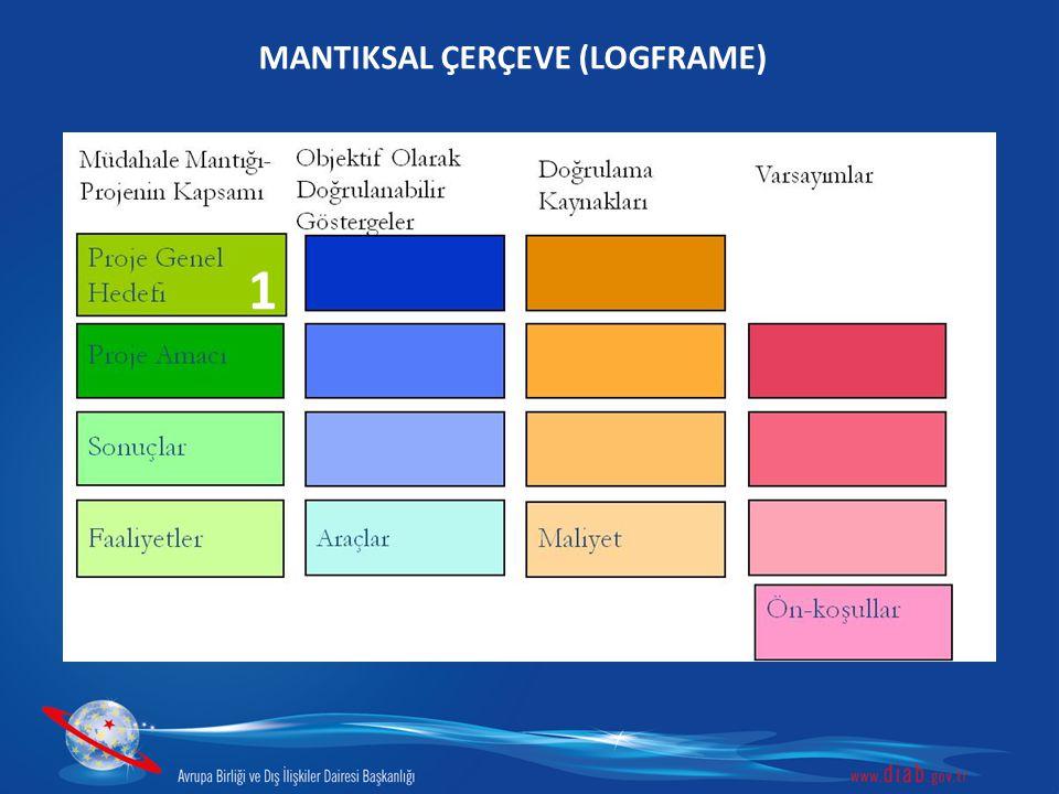 1 MANTIKSAL ÇERÇEVE (LOGFRAME)